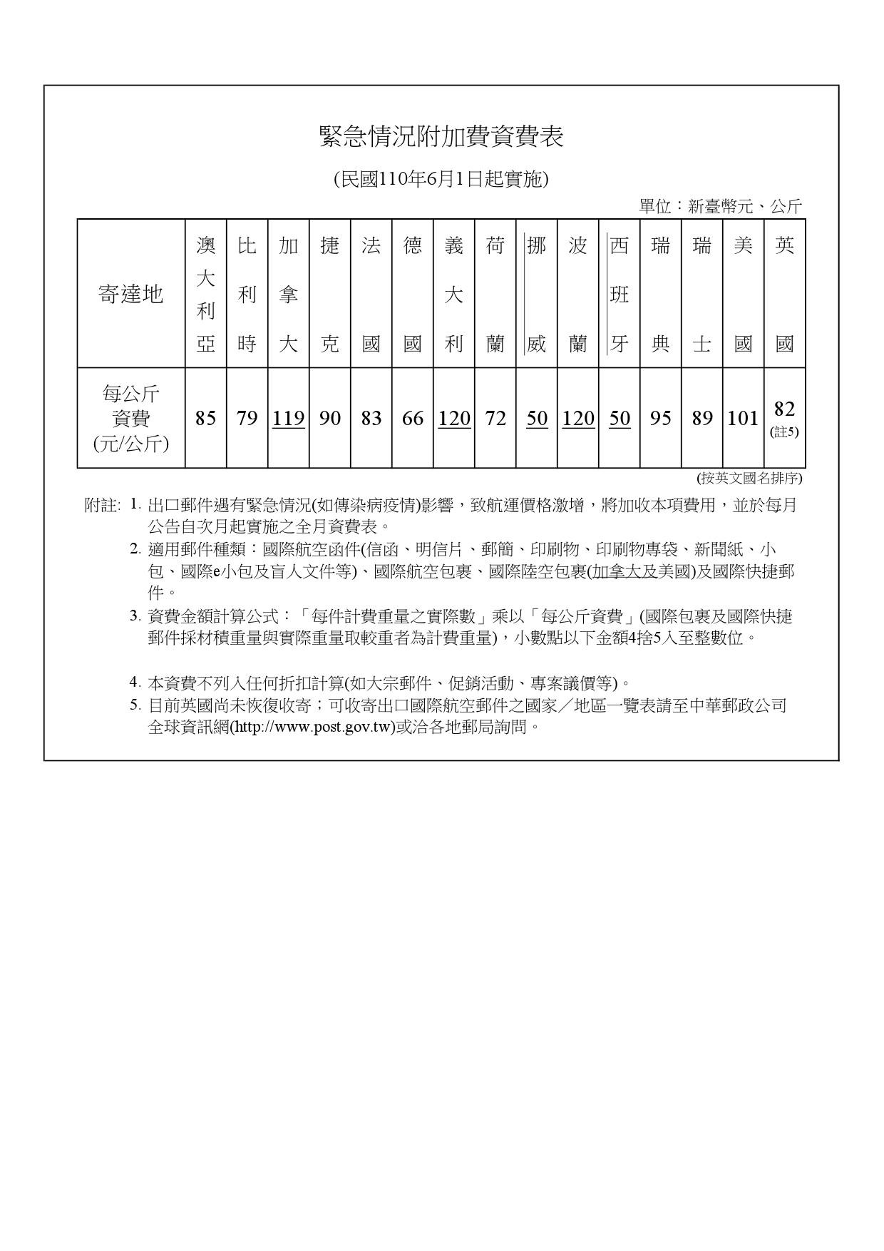 緊急情況附加費資費表(1100601實施)