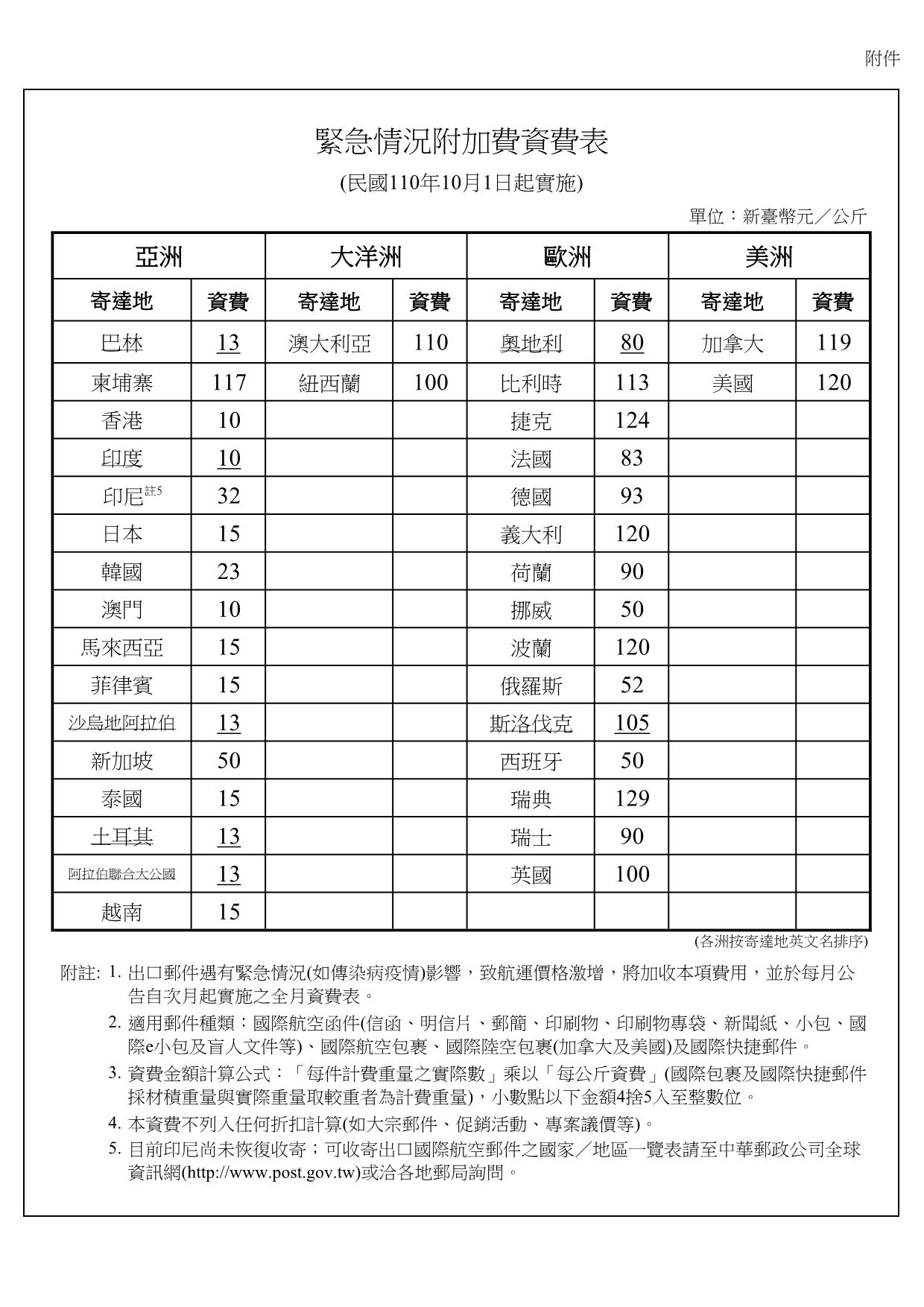 緊急情況附加費資費表(1101001實施)
