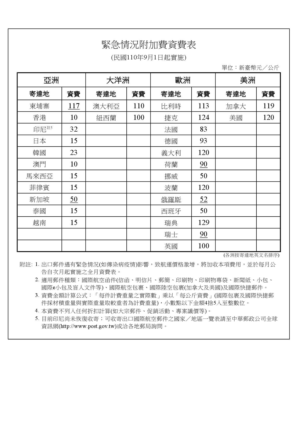 緊急情況附加費資費表(1100901實施)