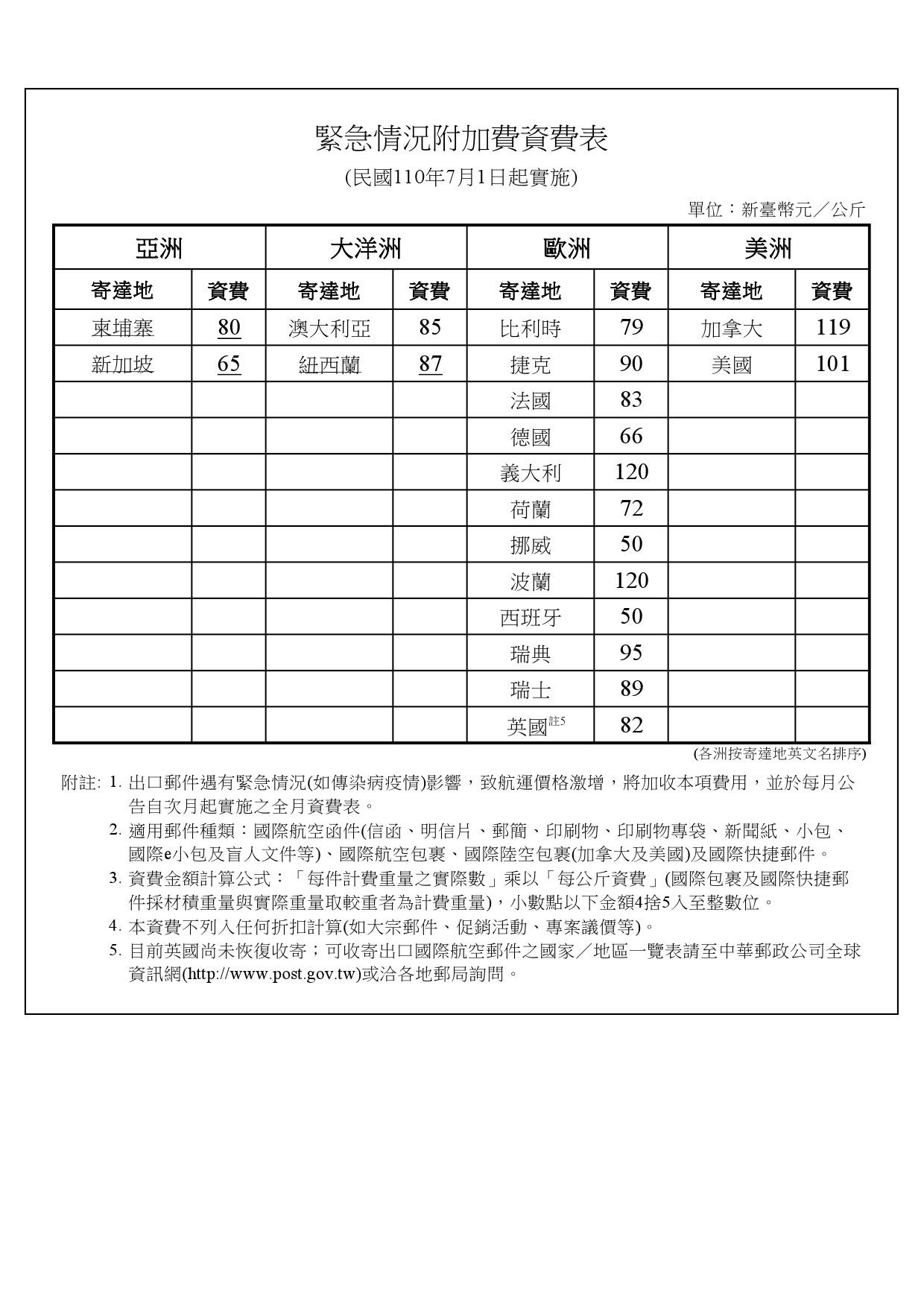 緊急情況附加費資費表(1100701實施)
