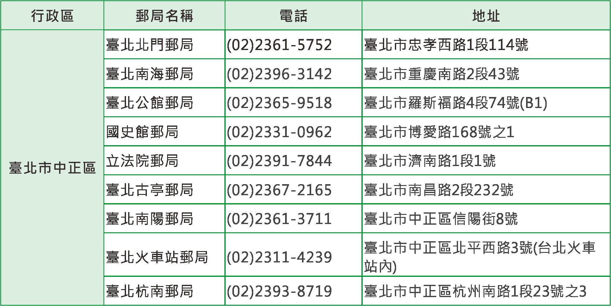 受理預約服務郵局(中正區)