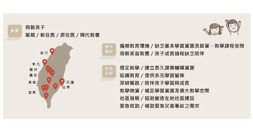 2020【熊愛做公益‧拯救童年 Come & Join】計畫