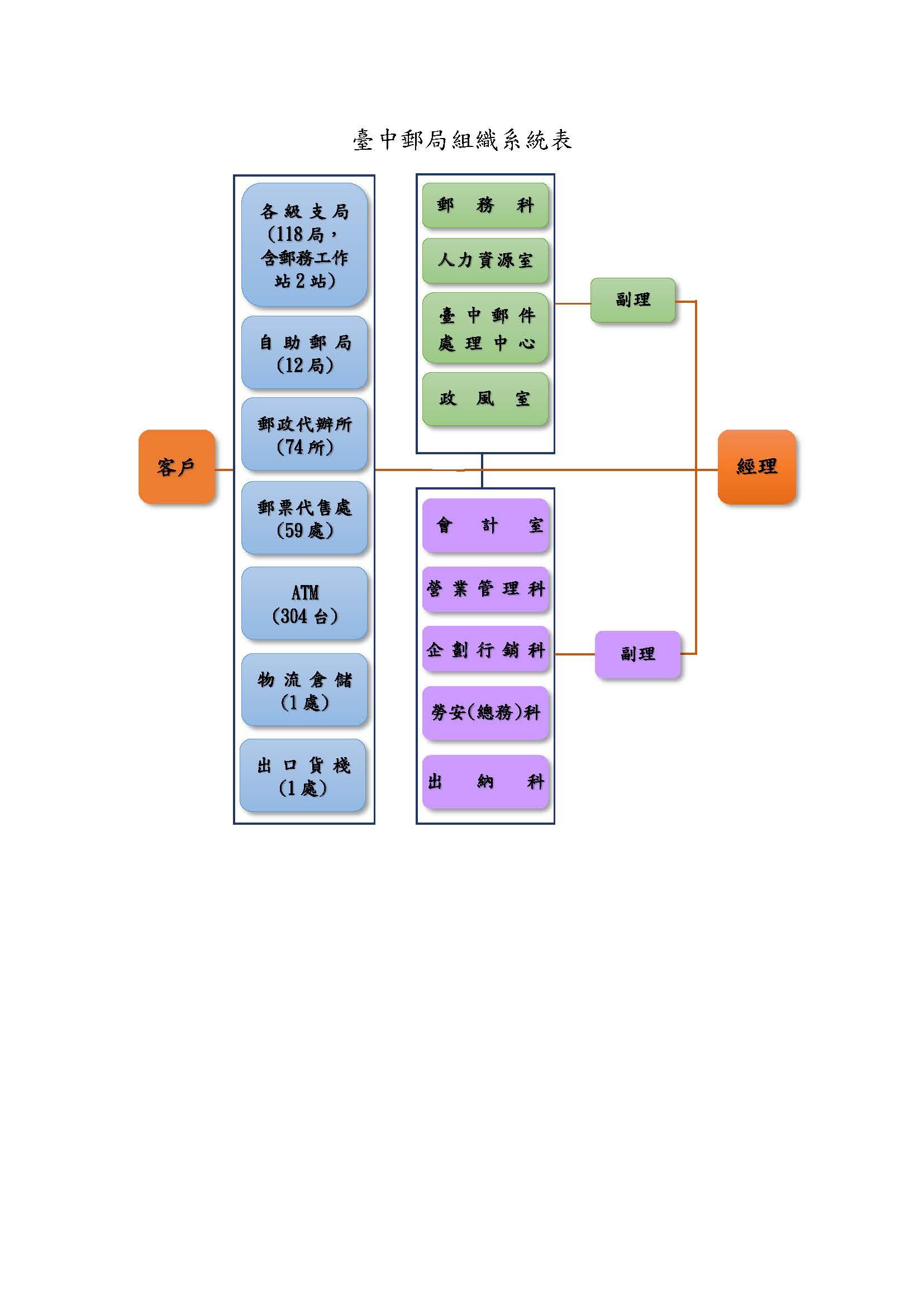 臺中郵局組織圖