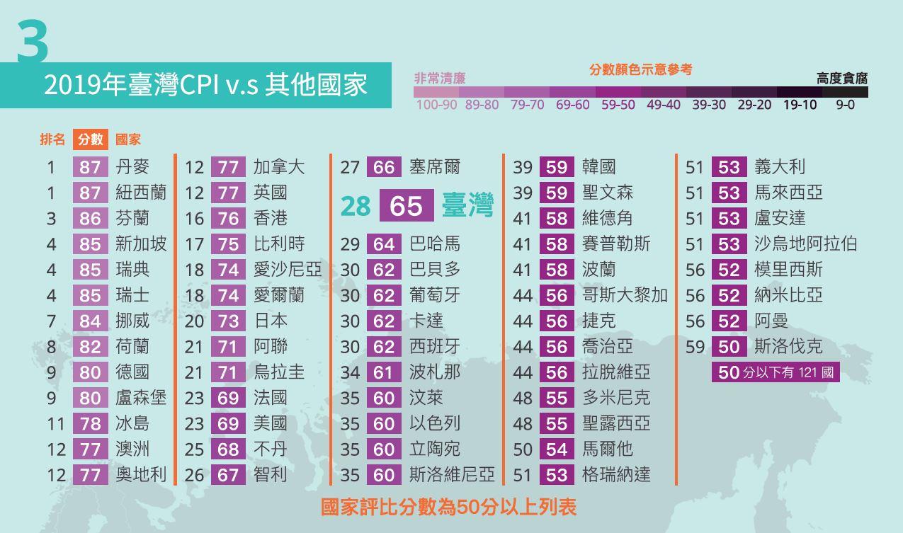2019年台灣清廉印象指數CPI