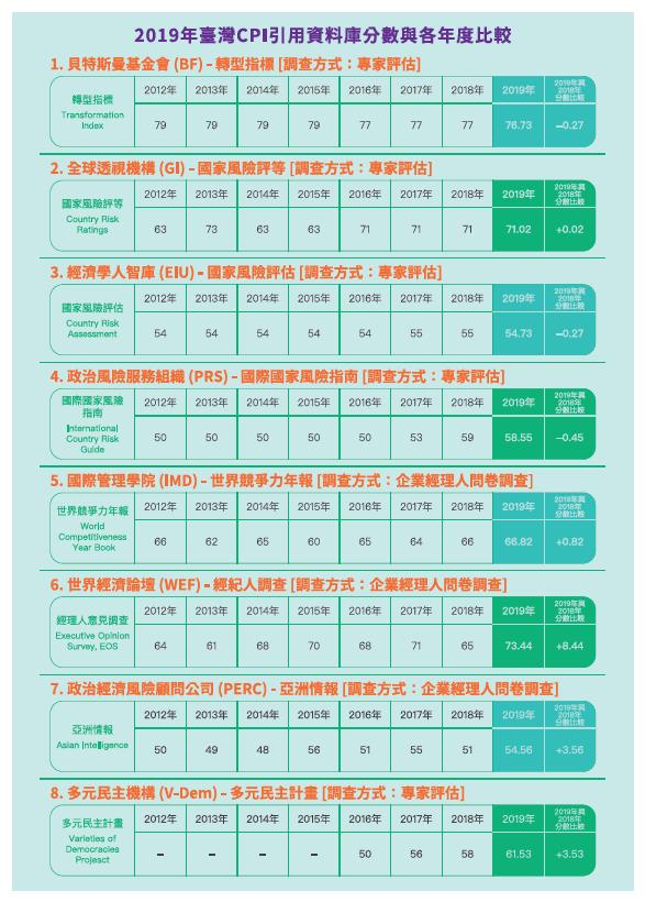 清廉印象指數﹙CPI﹚簡介摺頁-4