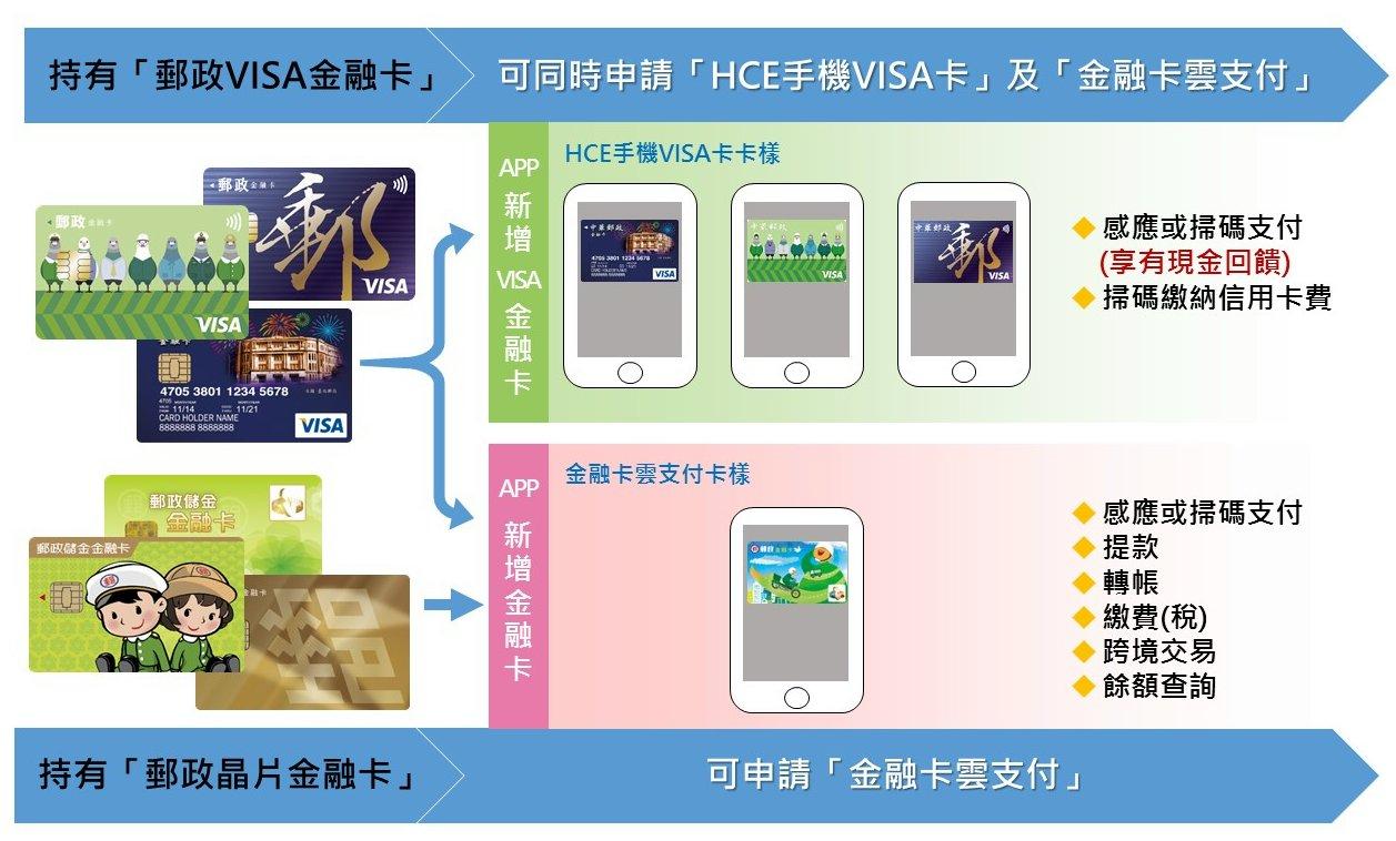 HCE專區介紹
